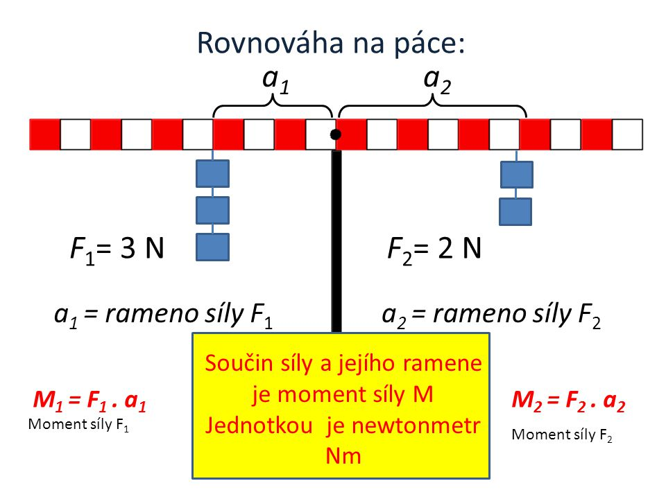 Rovnováha na páce: a1 a2 F1= 3 N F2= 2 N a1 = rameno síly F1