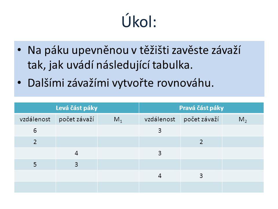 Úkol: Na páku upevněnou v těžišti zavěste závaží tak, jak uvádí následující tabulka. Dalšími závažími vytvořte rovnováhu.
