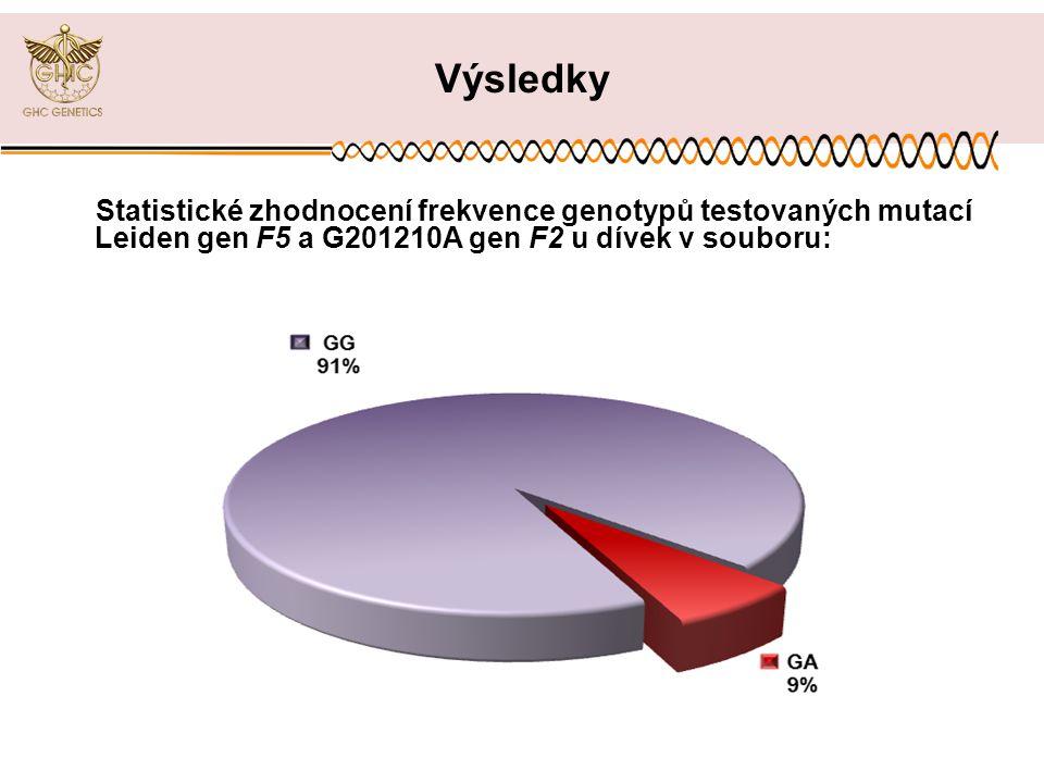 Výsledky Statistické zhodnocení frekvence genotypů testovaných mutací Leiden gen F5 a G201210A gen F2 u dívek v souboru: