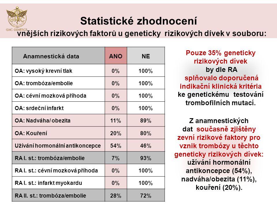 Výsledky Statistické zhodnocení