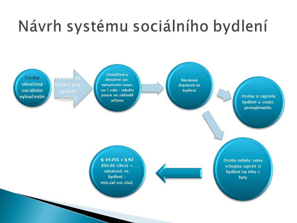 Návrh systému sociálního bydlení