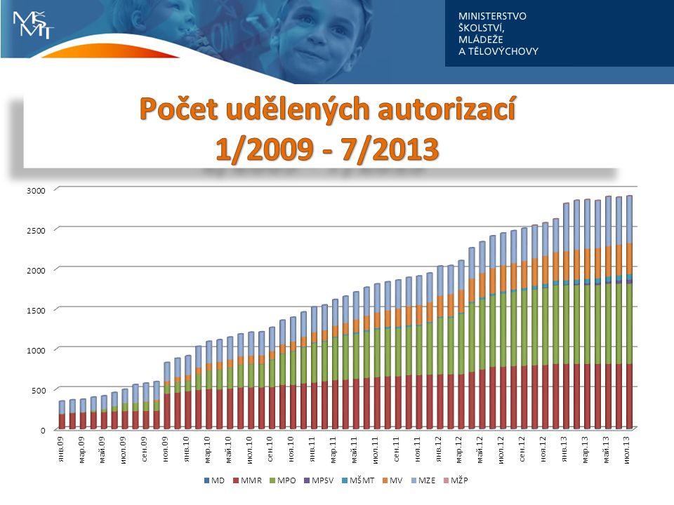 Počet udělených autorizací 1/2009 - 7/2013