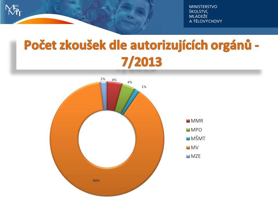 Počet zkoušek dle autorizujících orgánů - 7/2013