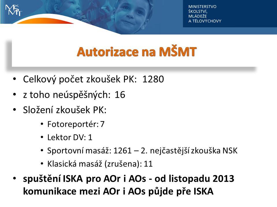 Autorizace na MŠMT Celkový počet zkoušek PK: 1280