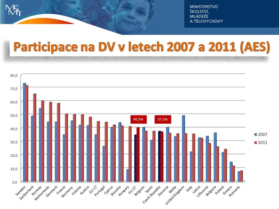 Participace na DV v letech 2007 a 2011 (AES)