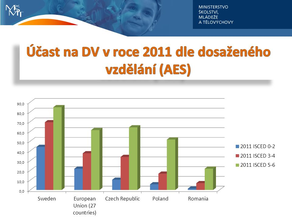 Účast na DV v roce 2011 dle dosaženého vzdělání (AES)