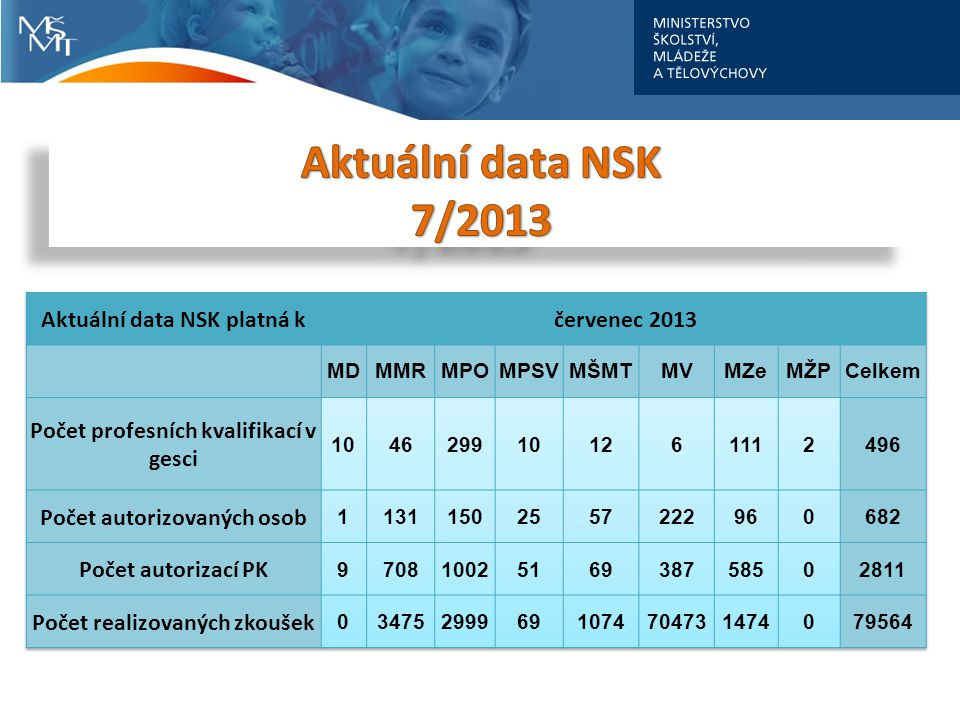 Aktuální data NSK 7/2013 Aktuální data NSK platná k červenec 2013