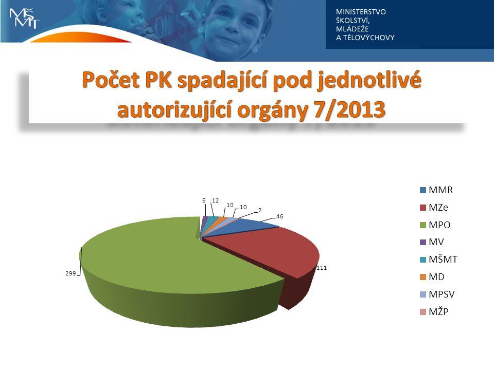 Počet PK spadající pod jednotlivé autorizující orgány 7/2013