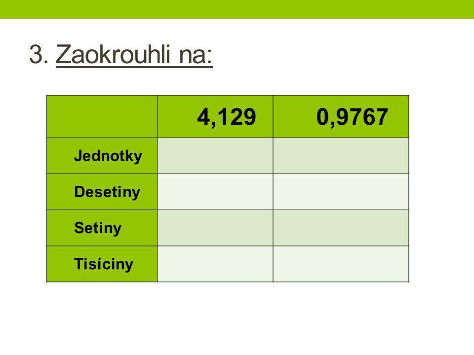 3. Zaokrouhli na: 4,129 0,9767 Jednotky Desetiny Setiny Tisíciny
