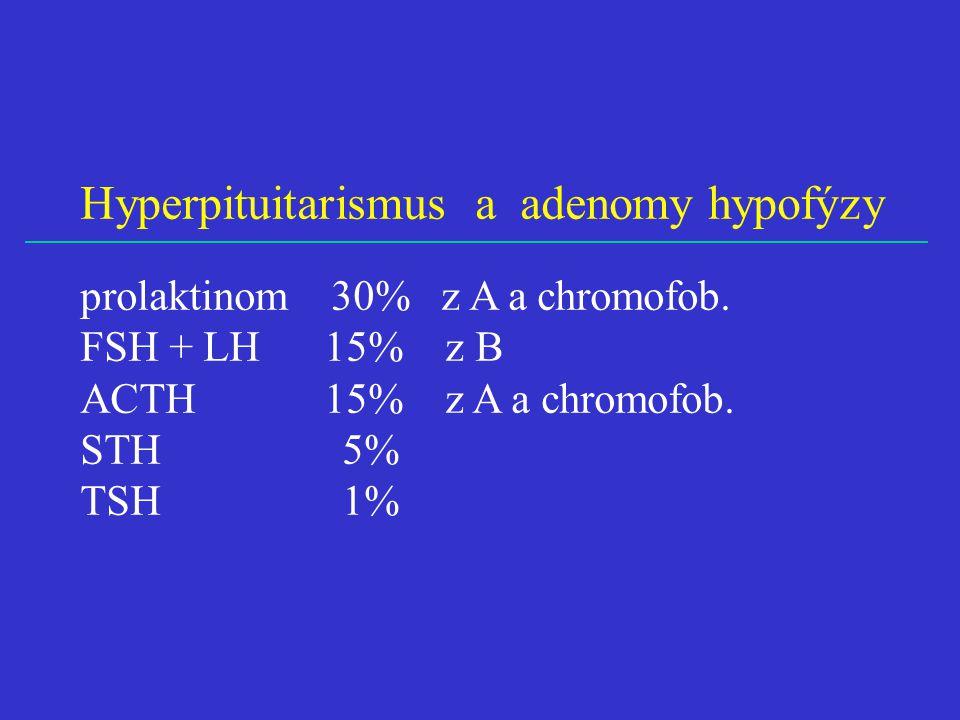 Hyperpituitarismus a adenomy hypofýzy
