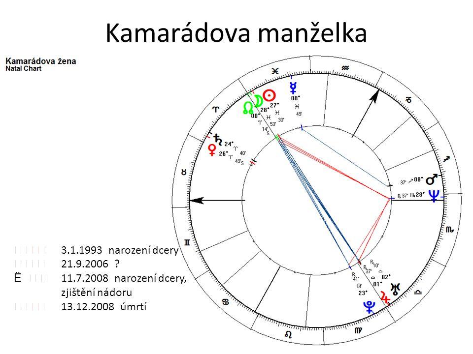 Kamarádova manželka    3.1.1993 narození dcery    21.9.2006