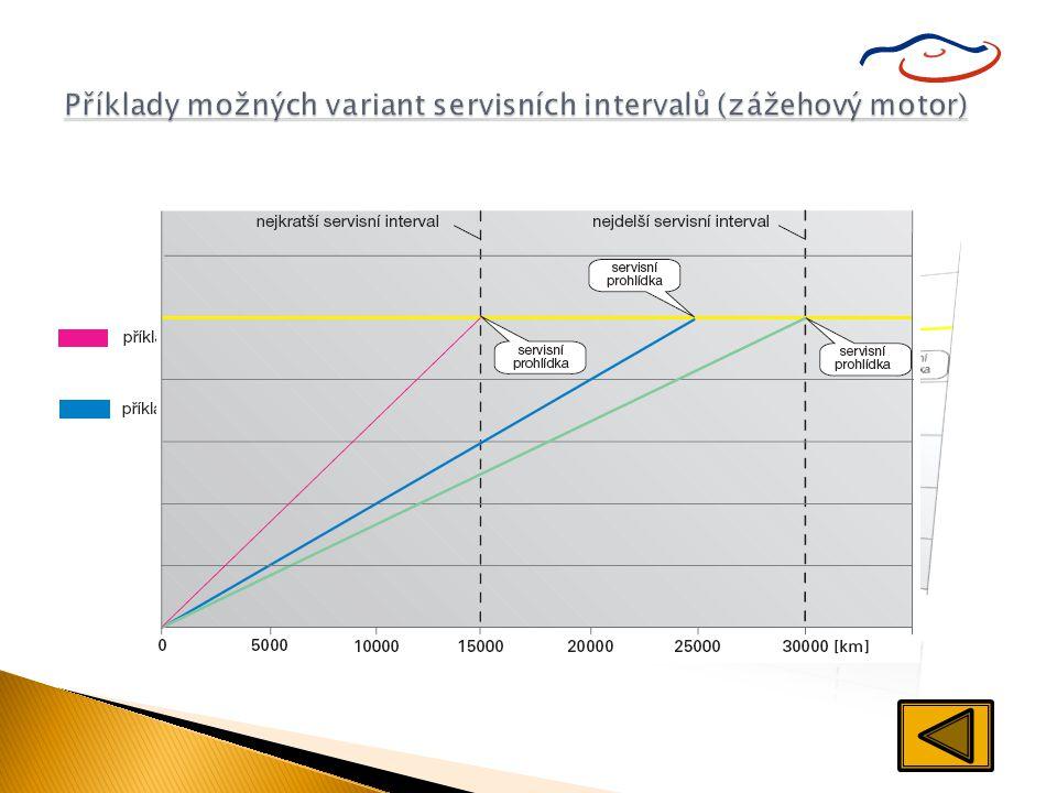 Příklady možných variant servisních intervalů (zážehový motor)