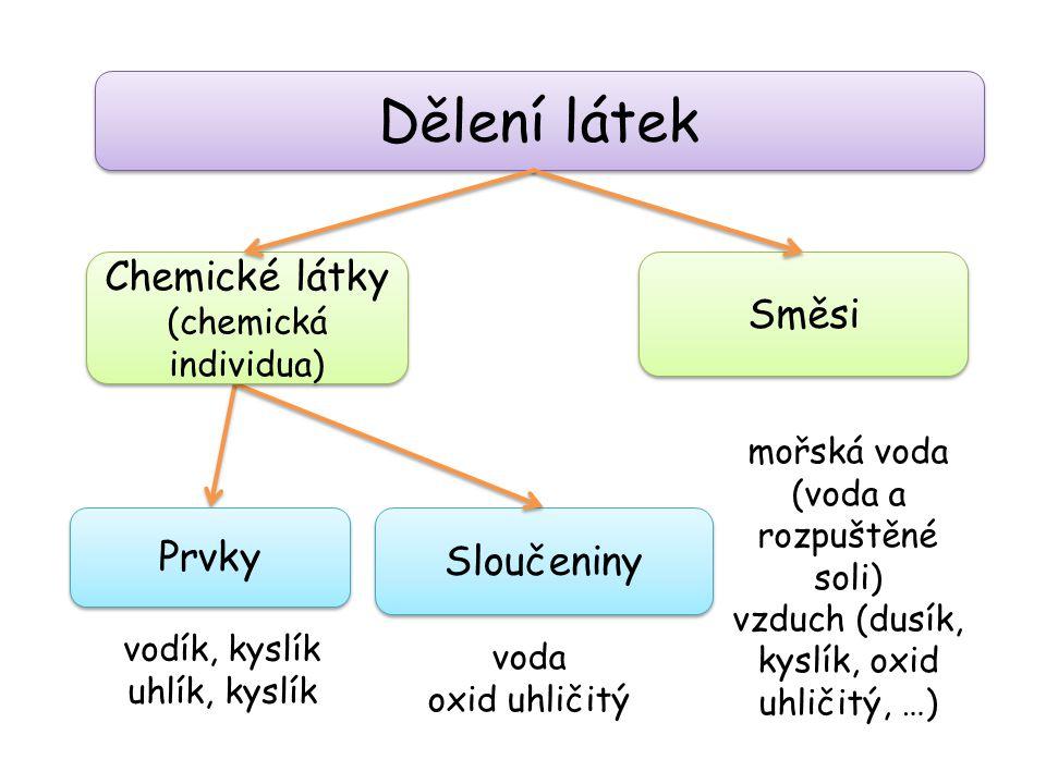 Dělení látek Chemické látky Směsi Prvky Sloučeniny