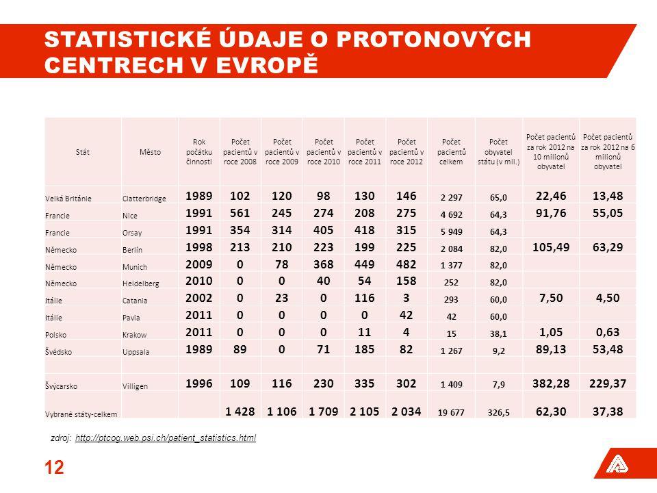 Statistické údaje o protonových centrech v evropě