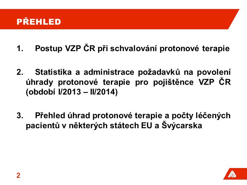 Přehled Postup VZP ČR při schvalování protonové terapie.