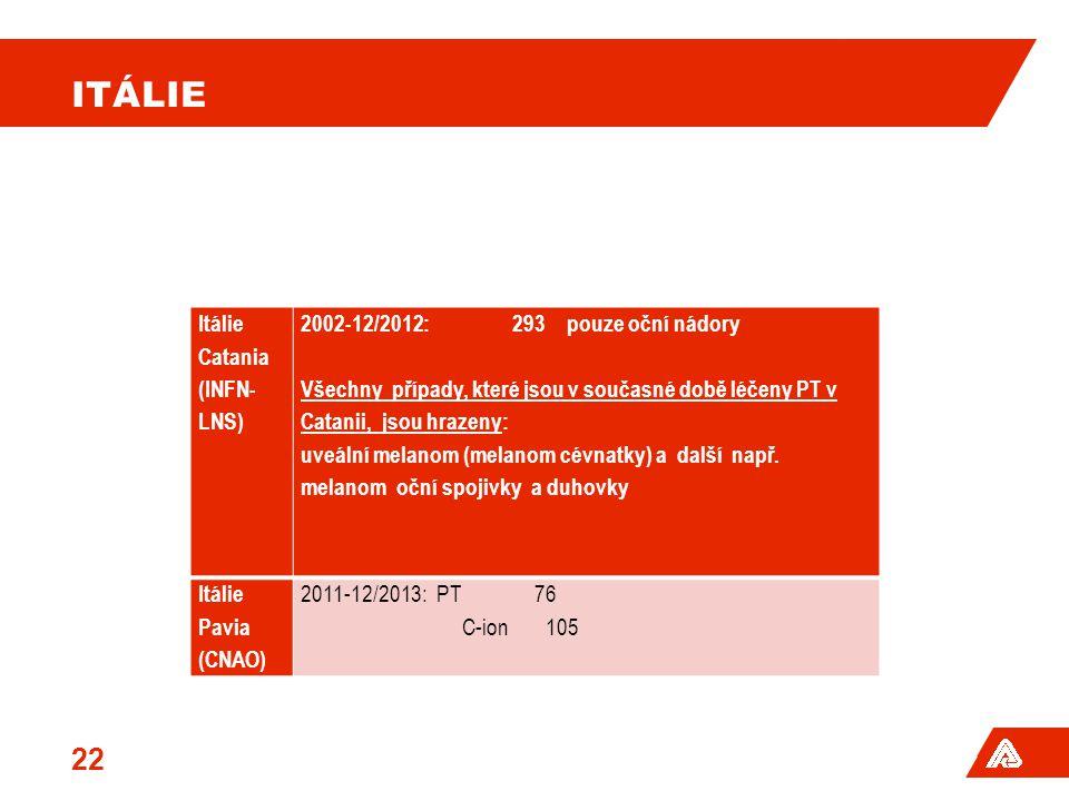ITÁLIE Itálie Catania (INFN-LNS) 2002-12/2012: 293 pouze oční nádory