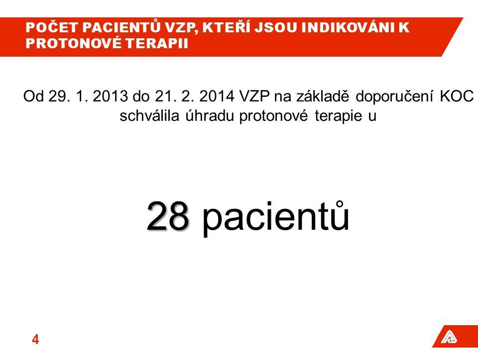 Počet pacientů VZP, kteří jsou indikováni k protonové terapii