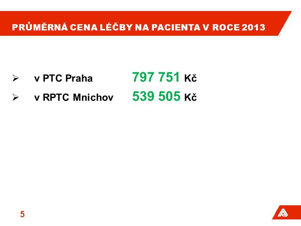 Průměrná cena léčby na pacienta v roce 2013