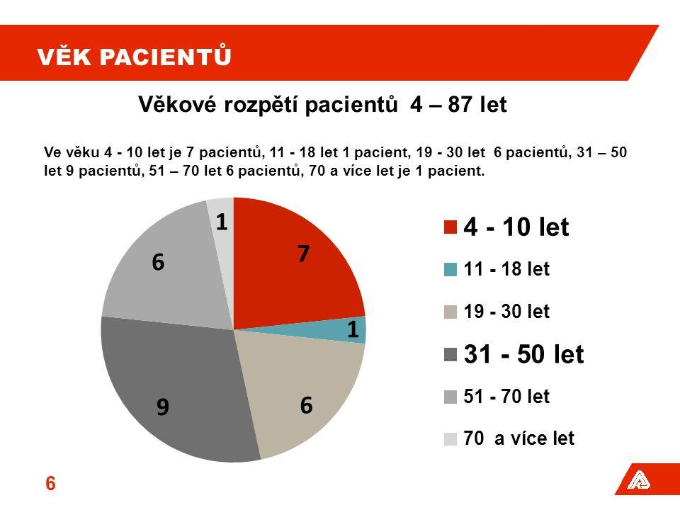 Věkové rozpětí pacientů 4 – 87 let