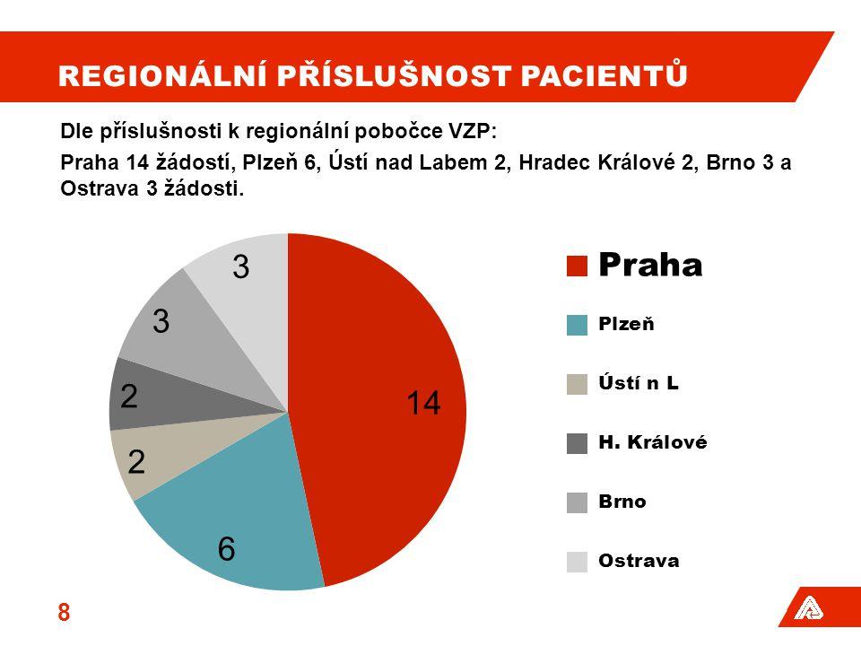 Regionální Příslušnost pacientů