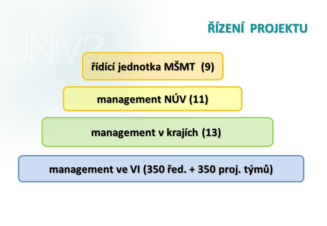 ŘÍZENÍ PROJEKTU řídící jednotka MŠMT (9) management NÚV (11)