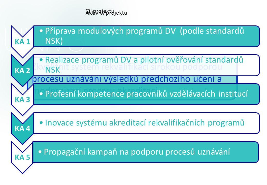 Cíl projektu Aktivity projektu. KA 1. Příprava modulových programů DV (podle standardů NSK) KA 2.
