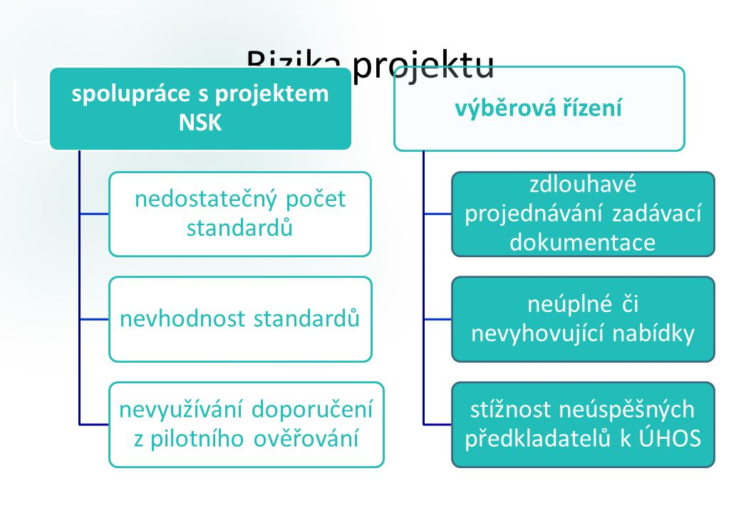 spolupráce s projektem NSK