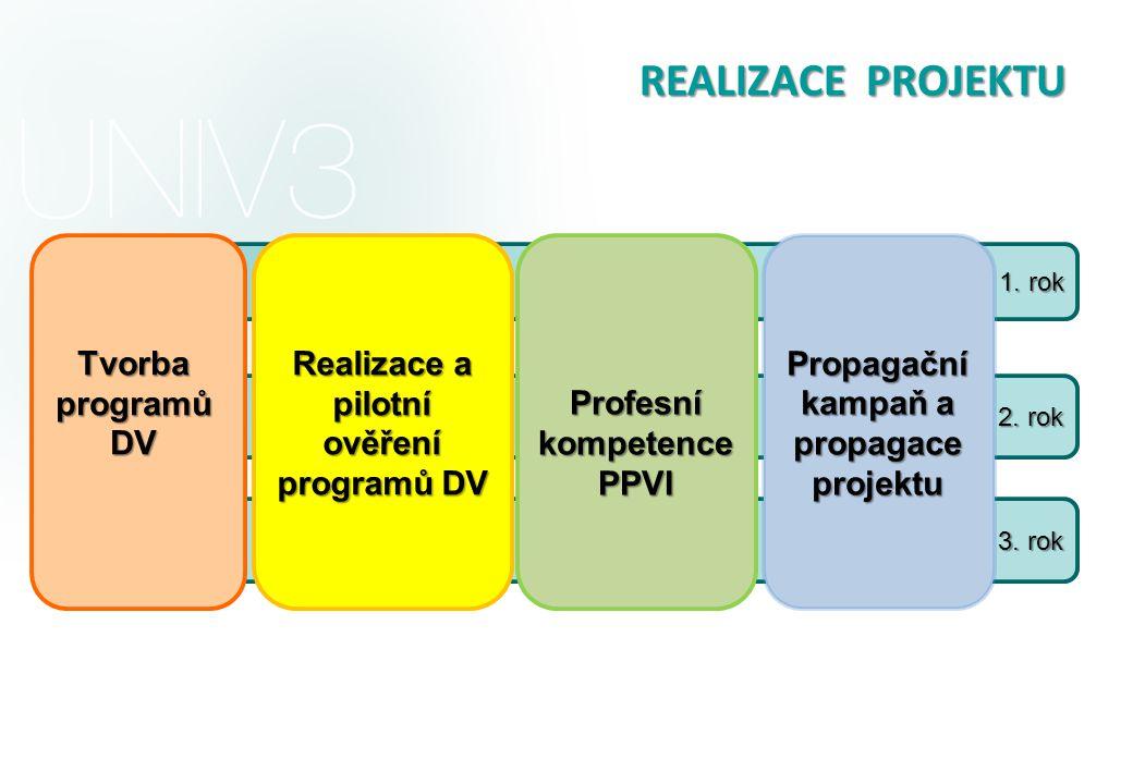 Realizace a pilotní ověření programů DV kampaň a propagace projektu