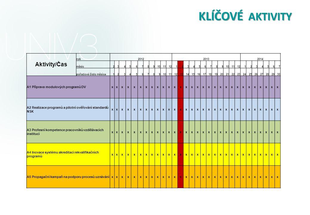 KLÍČOVÉ AKTIVITY Aktivity/Čas A1 Příprava modulových programů DV x