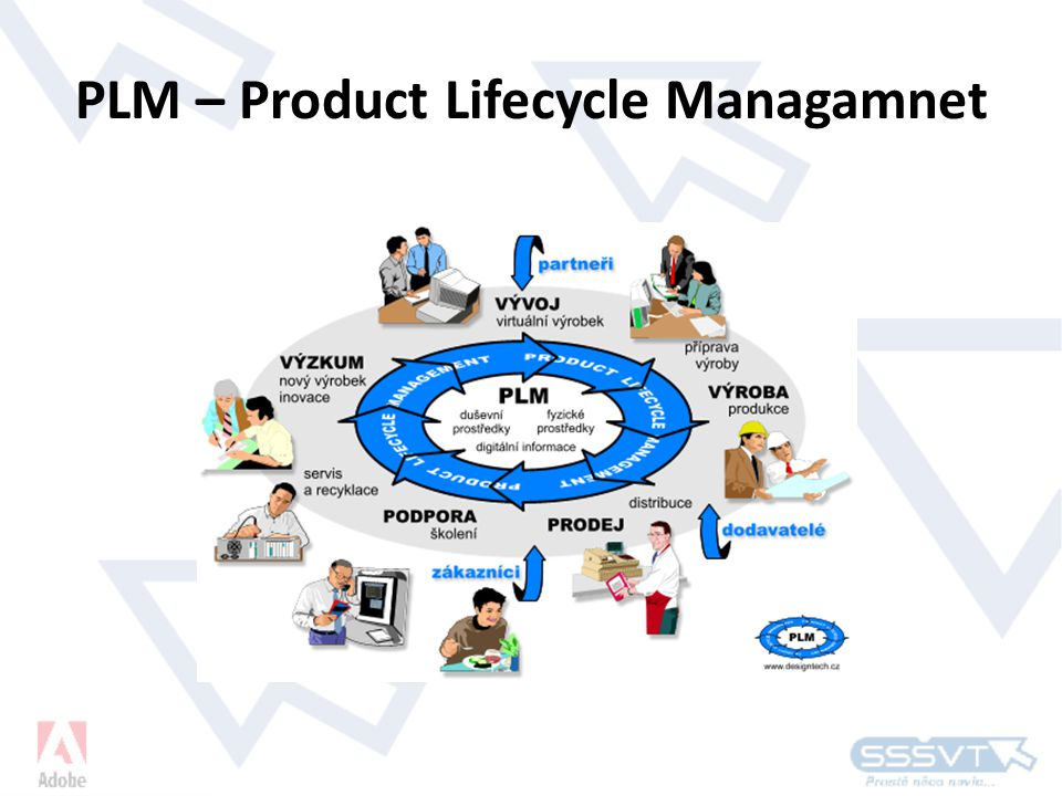 PLM – Product Lifecycle Managamnet