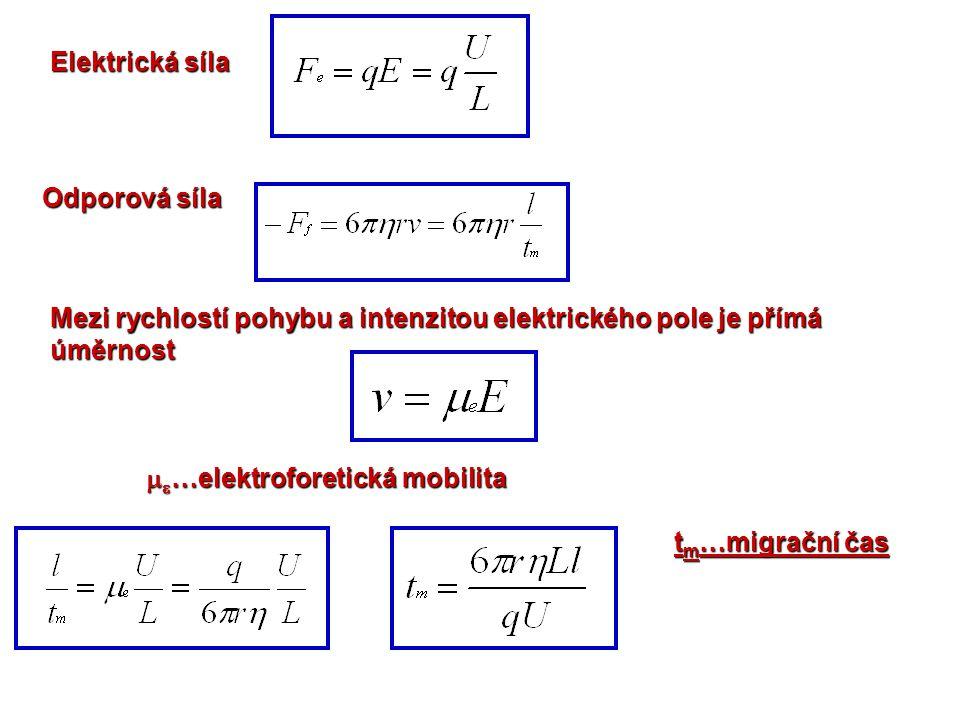 Elektrická síla Odporová síla. Mezi rychlostí pohybu a intenzitou elektrického pole je přímá úměrnost.