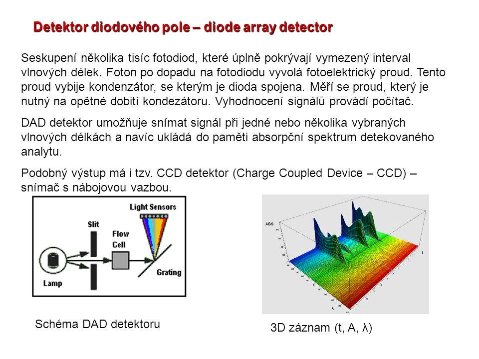 Detektor diodového pole – diode array detector