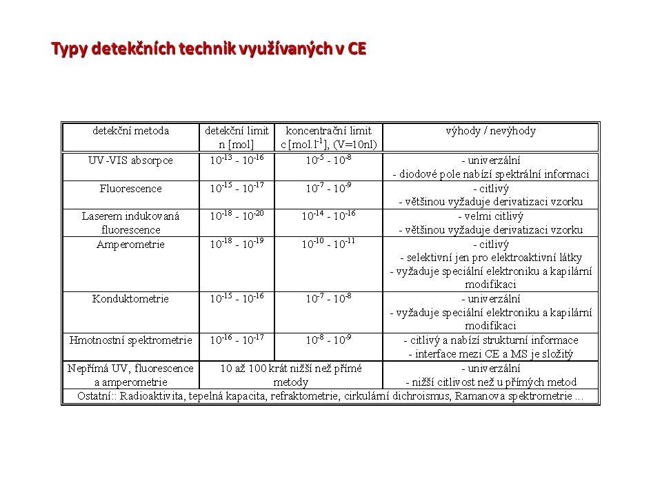 Typy detekčních technik využívaných v CE
