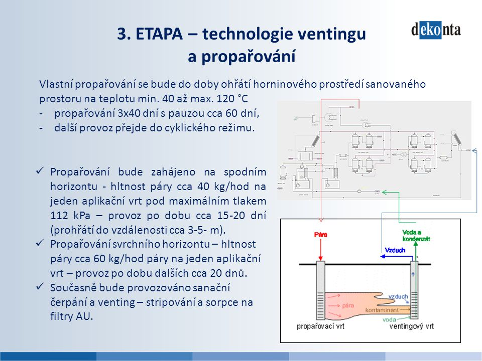3. ETAPA – technologie ventingu