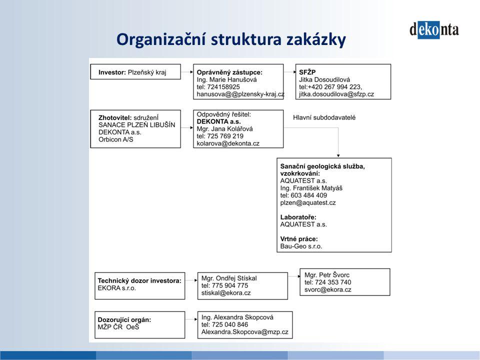 Organizační struktura zakázky