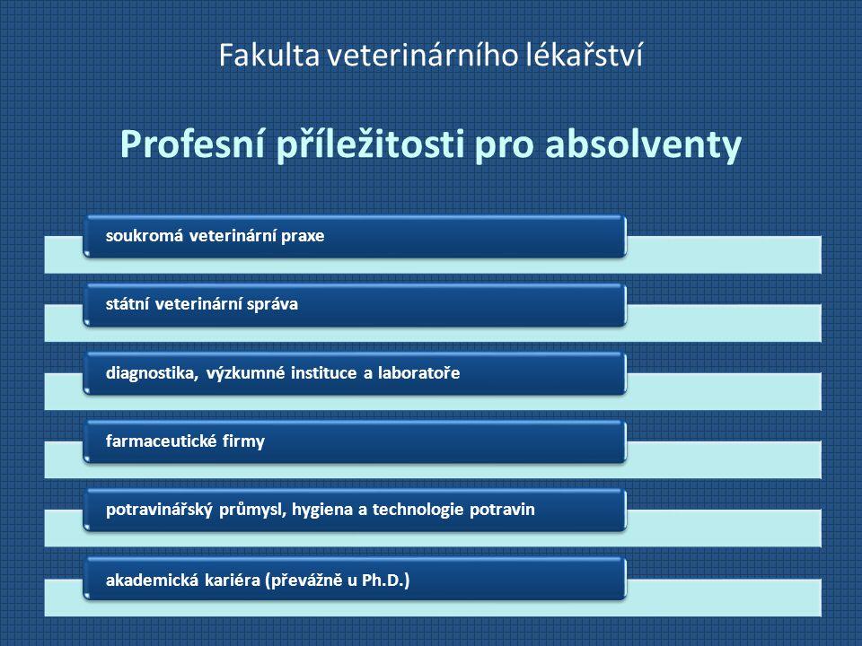 Fakulta veterinárního lékařství Profesní příležitosti pro absolventy