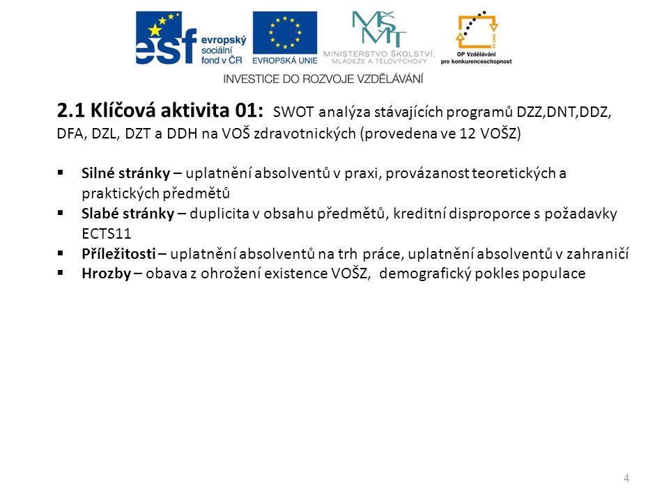 2.1 Klíčová aktivita 01: SWOT analýza stávajících programů DZZ,DNT,DDZ, DFA, DZL, DZT a DDH na VOŠ zdravotnických (provedena ve 12 VOŠZ)