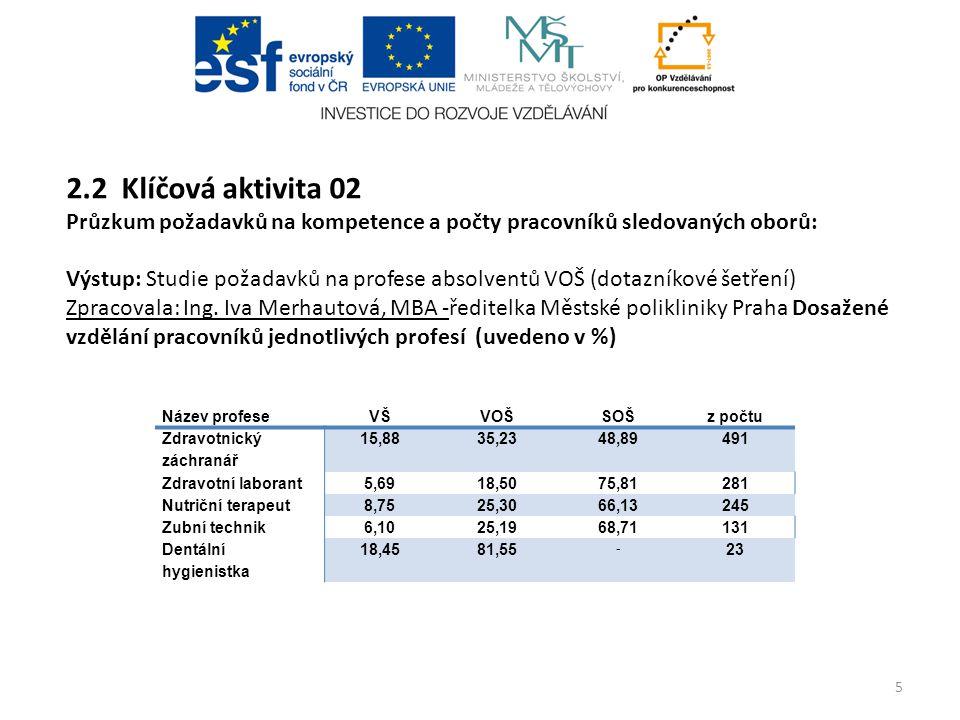 2.2 Klíčová aktivita 02 Průzkum požadavků na kompetence a počty pracovníků sledovaných oborů: