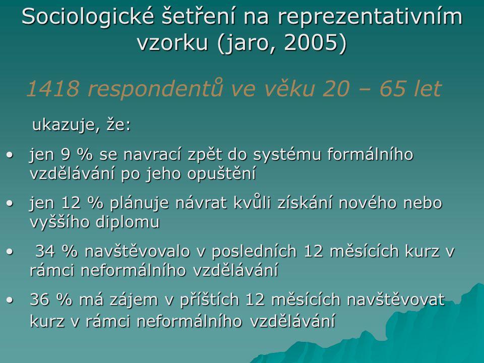 Sociologické šetření na reprezentativním vzorku (jaro, 2005)