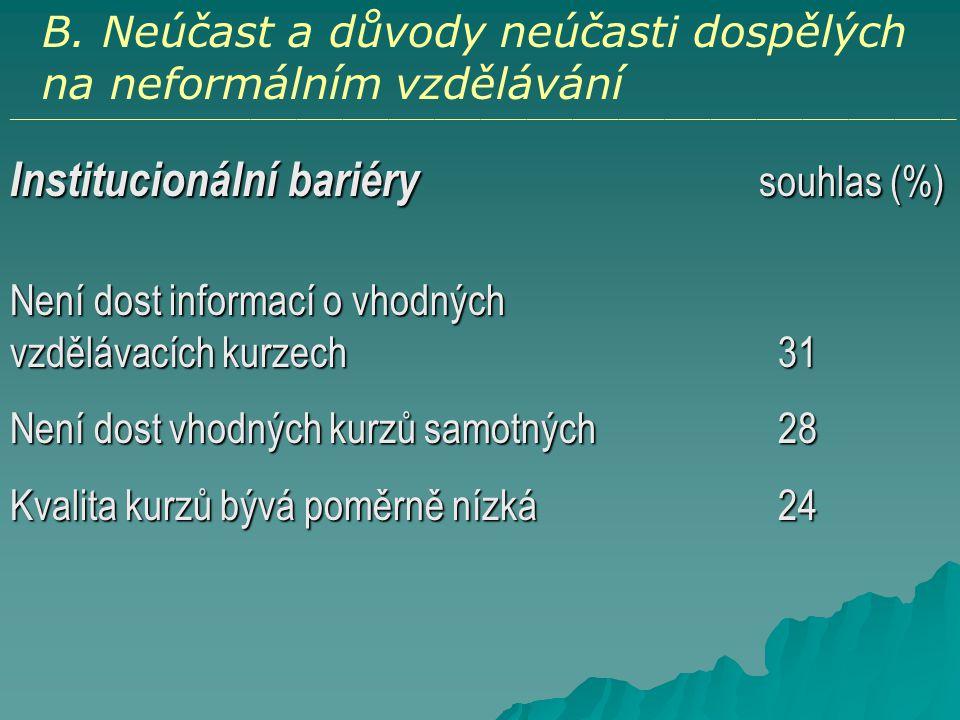 Institucionální bariéry souhlas (%)
