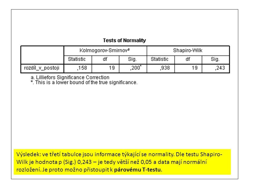 Výsledek: ve třetí tabulce jsou informace týkající se normality