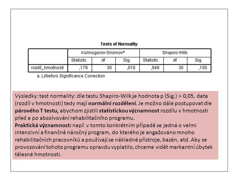 Výsledky: test normality: dle testu Shapiro-Wilk je hodnota p (Sig