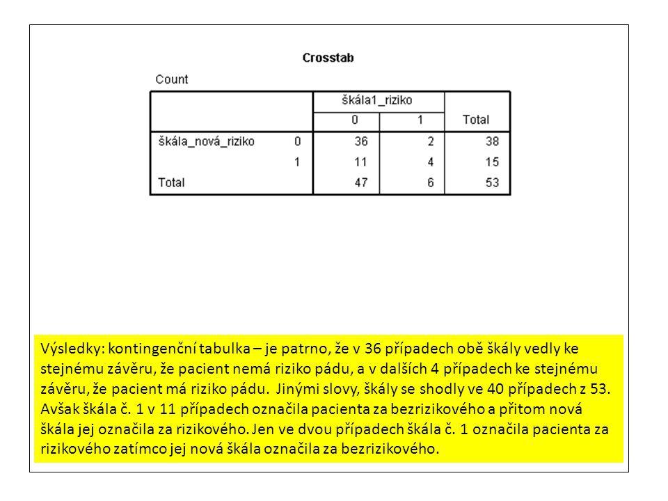 Výsledky: kontingenční tabulka – je patrno, že v 36 případech obě škály vedly ke stejnému závěru, že pacient nemá riziko pádu, a v dalších 4 případech ke stejnému závěru, že pacient má riziko pádu.
