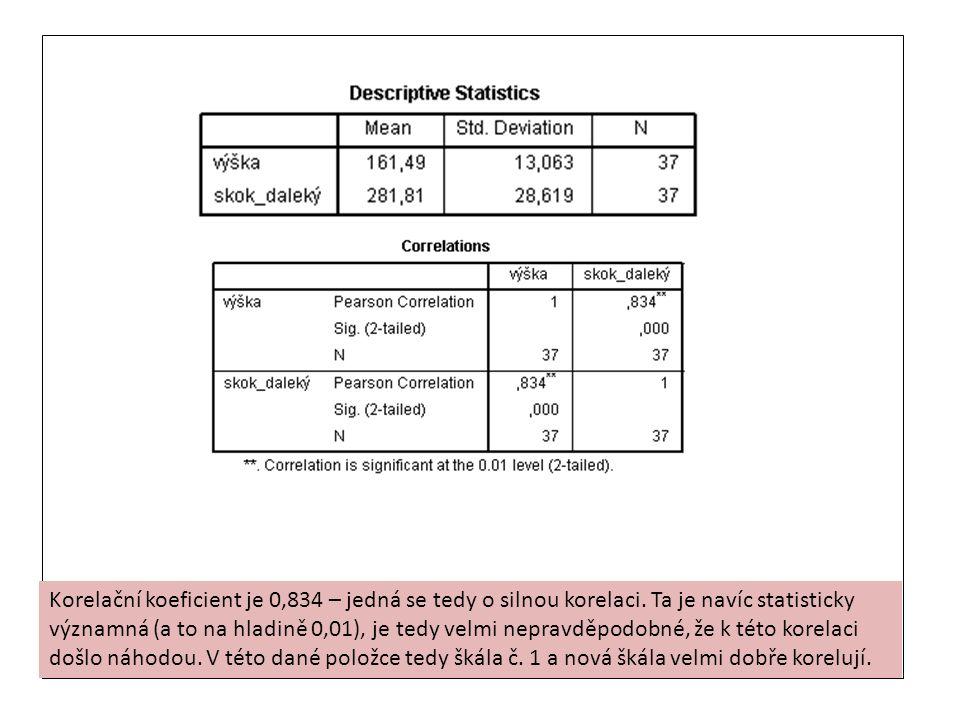 Korelační koeficient je 0,834 – jedná se tedy o silnou korelaci