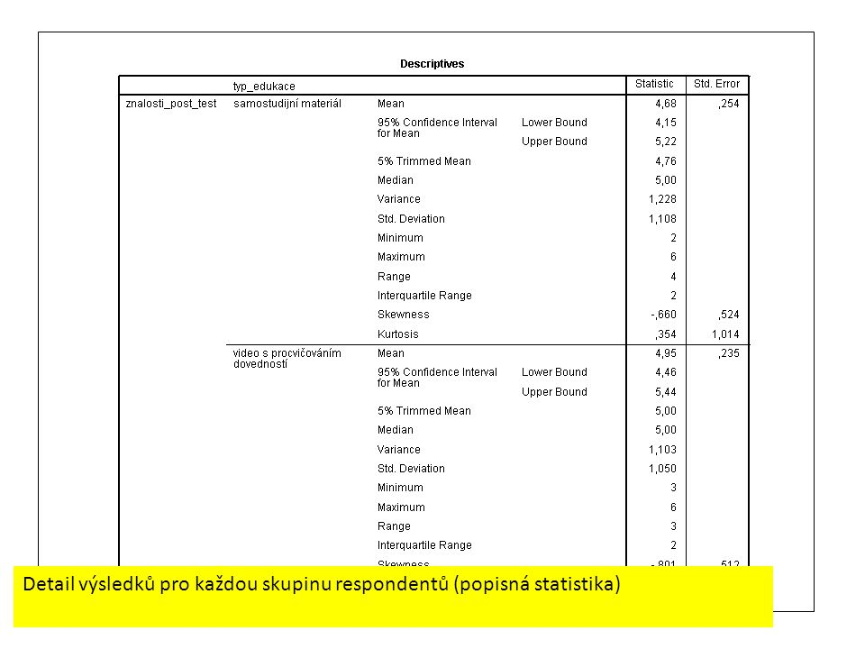 Detail výsledků pro každou skupinu respondentů (popisná statistika)
