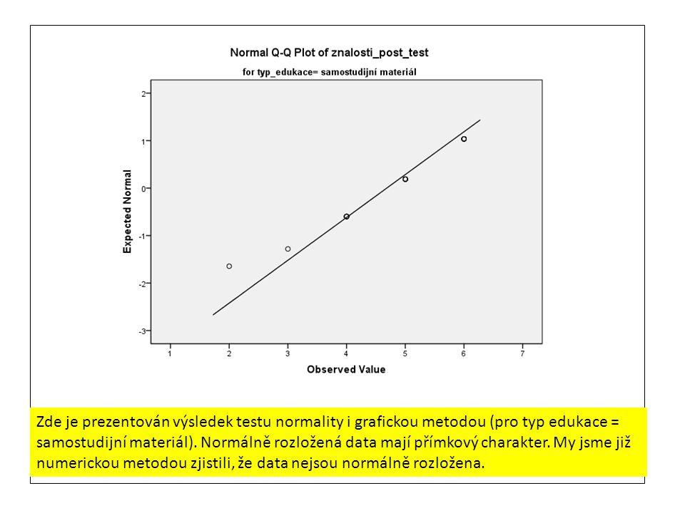 Zde je prezentován výsledek testu normality i grafickou metodou (pro typ edukace = samostudijní materiál).