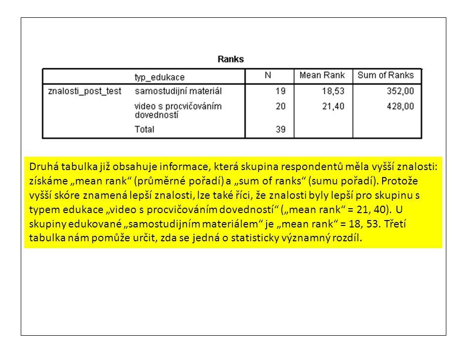 """Druhá tabulka již obsahuje informace, která skupina respondentů měla vyšší znalosti: získáme """"mean rank (průměrné pořadí) a """"sum of ranks (sumu pořadí)."""