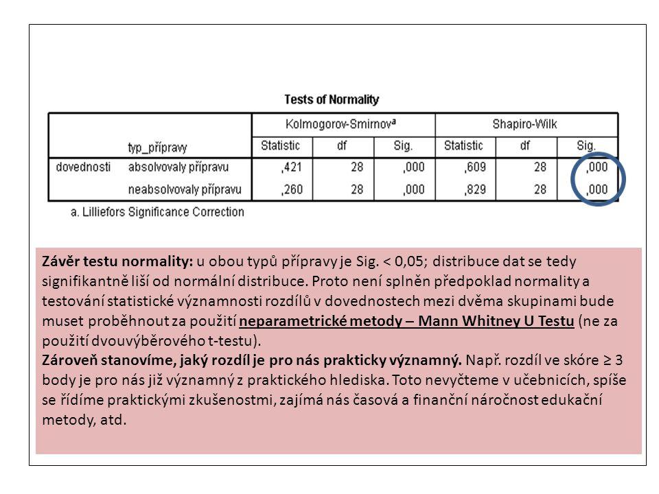 Závěr testu normality: u obou typů přípravy je Sig