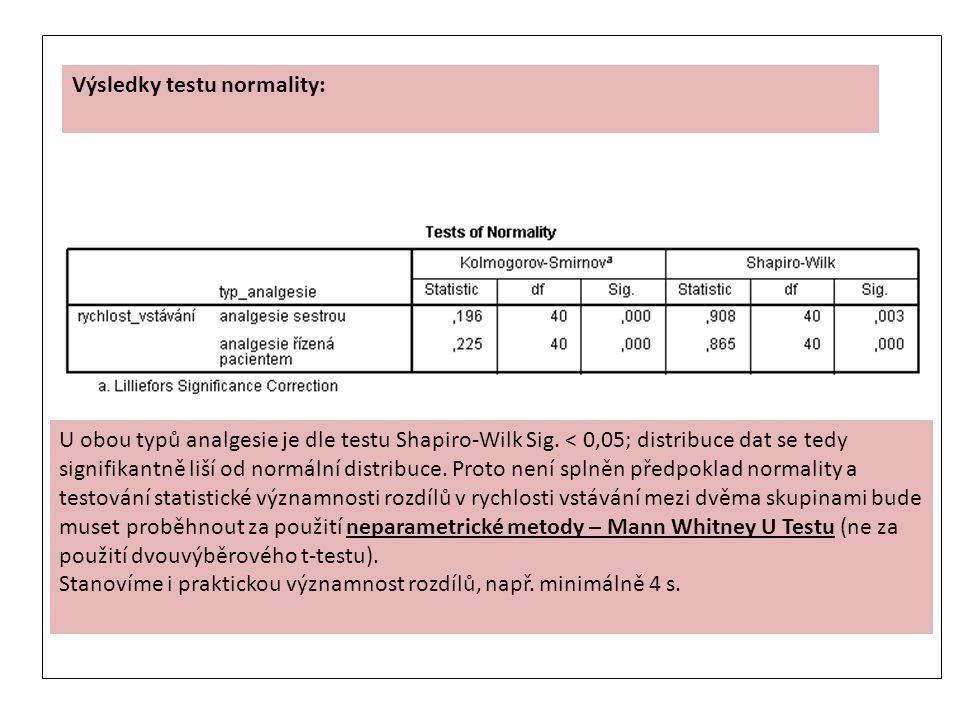 Výsledky testu normality: