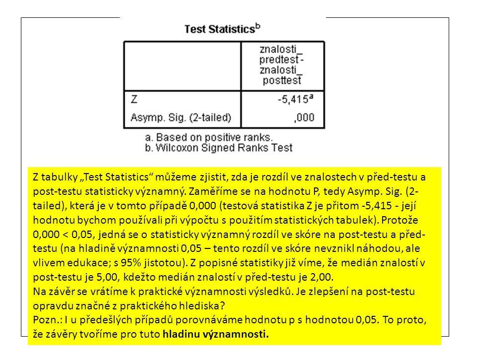 """Z tabulky """"Test Statistics můžeme zjistit, zda je rozdíl ve znalostech v před-testu a post-testu statisticky významný. Zaměříme se na hodnotu P, tedy Asymp. Sig. (2-tailed), která je v tomto případě 0,000 (testová statistika Z je přitom -5,415 - její hodnotu bychom používali při výpočtu s použitím statistických tabulek). Protože 0,000 < 0,05, jedná se o statisticky významný rozdíl ve skóre na post-testu a před-testu (na hladině významnosti 0,05 – tento rozdíl ve skóre nevznikl náhodou, ale vlivem edukace; s 95% jistotou). Z popisné statistiky již víme, že medián znalostí v post-testu je 5,00, kdežto medián znalostí v před-testu je 2,00."""